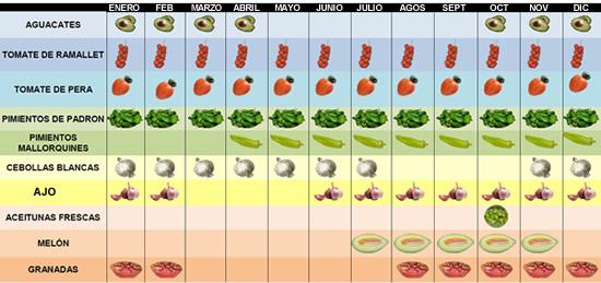 Calendario de cosecha de vegetales y frutas de Mallorca